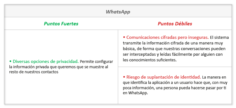 Tabla WhatsApp